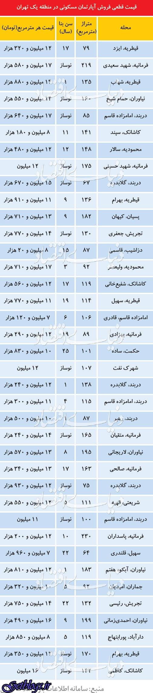 ارزانترین و گرانترین آپارتمانهای منطقه لوکس پایتخت کشور عزیزمان ایران
