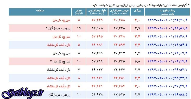 تصویر ، زلزله در ساعت بد!، ۵.۸ ریشتر در عمق ۱۰ کیلومتری، زلزله شدید در سیرچ کرمان