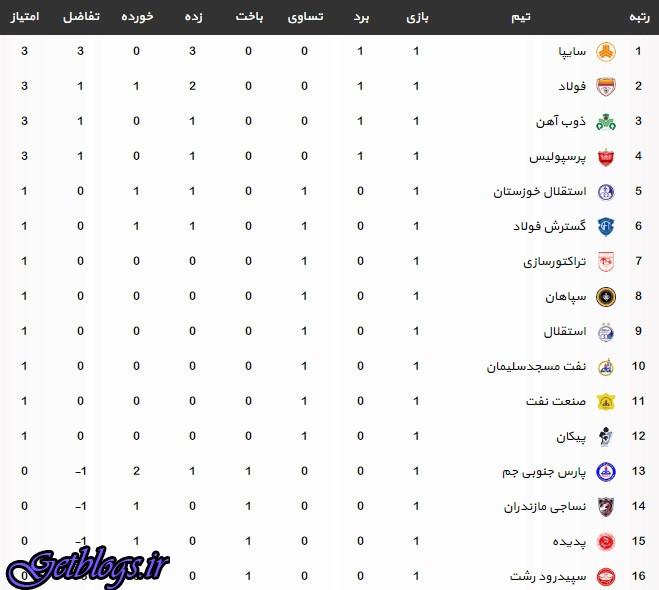جدول لیگ برتر فوتبال بعد از آخر مسابقه های هفته اول (لیگ هجدهم)