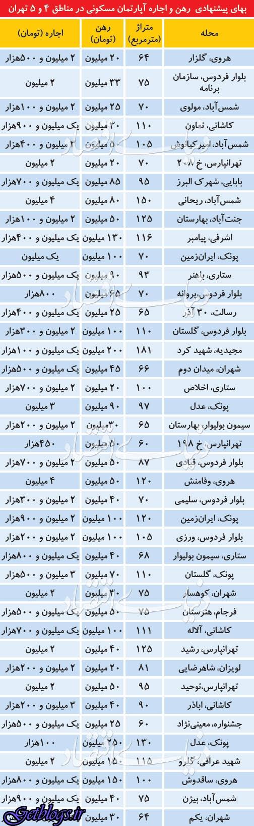 تعدیل رهن و اجاره در مناطق مصرفی پایتخت کشور عزیزمان ایران