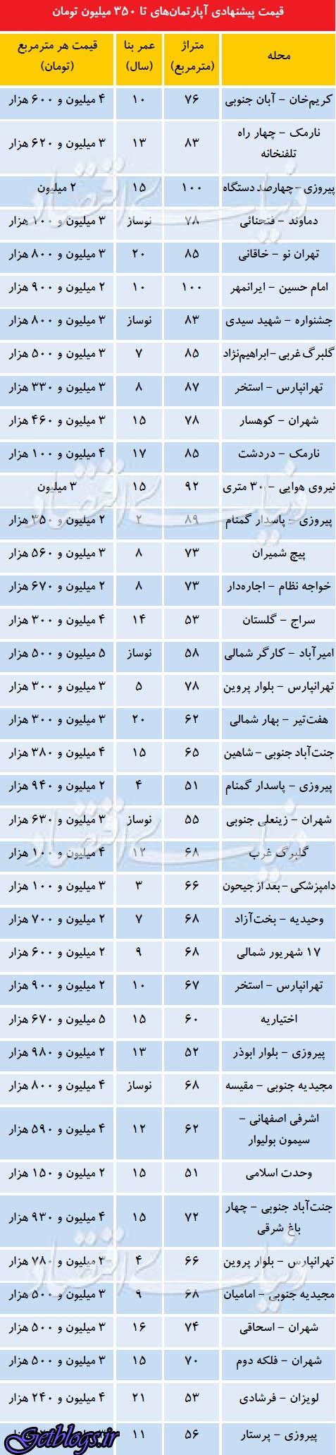 لیست آپارتمانهای کمتر از 350 میلیون تومان در پایتخت کشور عزیزمان ایران